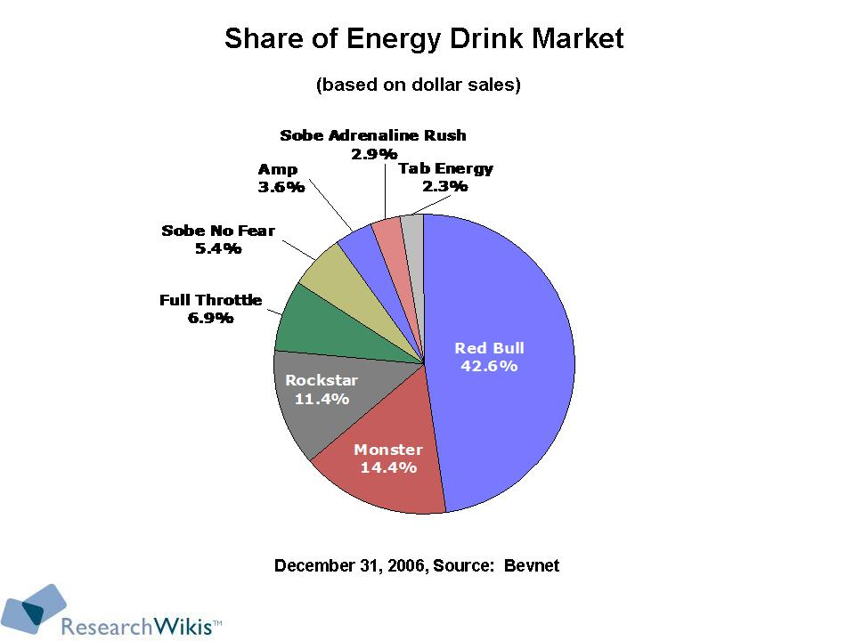 Energy drinks market